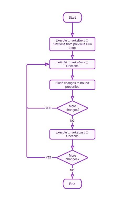run_loop_diagram.jpg
